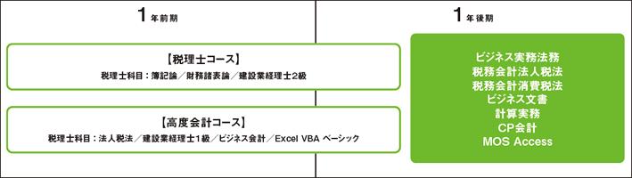 税理士専攻科(4年制)・税理士科(3年制)の設計図