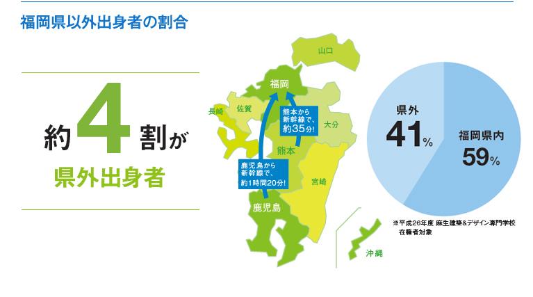 福岡県以外出身者割合