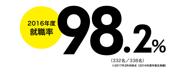 2015年度就職率