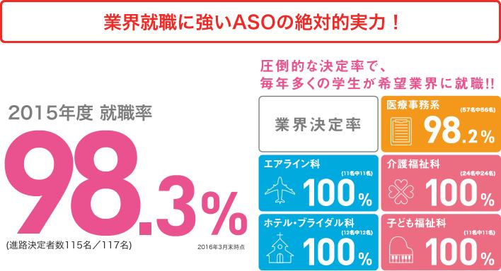 業界が注目する有力企業への就職がASOの実力!